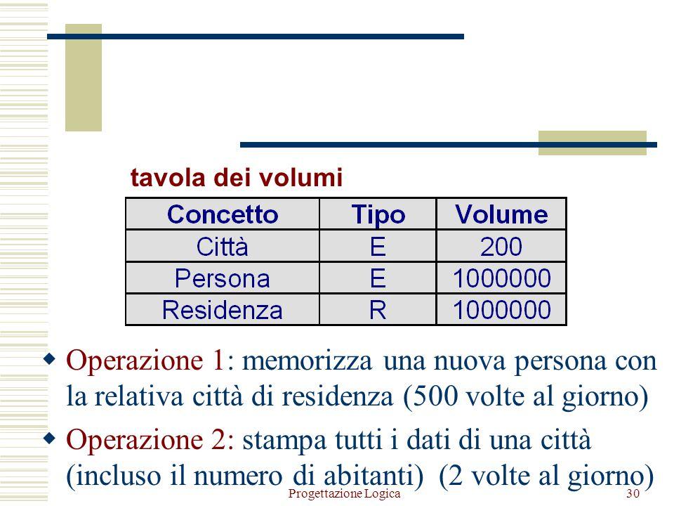 tavola dei volumi Operazione 1: memorizza una nuova persona con la relativa città di residenza (500 volte al giorno)