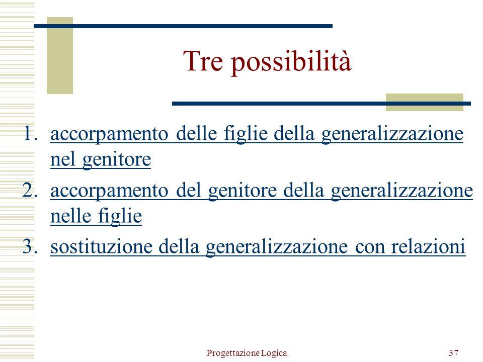Tre possibilità accorpamento delle figlie della generalizzazione nel genitore. accorpamento del genitore della generalizzazione nelle figlie.