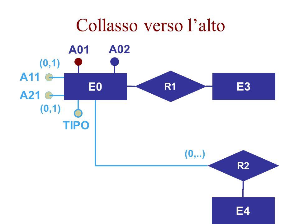 Collasso verso l'alto A01 A02 A11 E0 E3 A21 TIPO E4 (0,1) R1 (0,1)