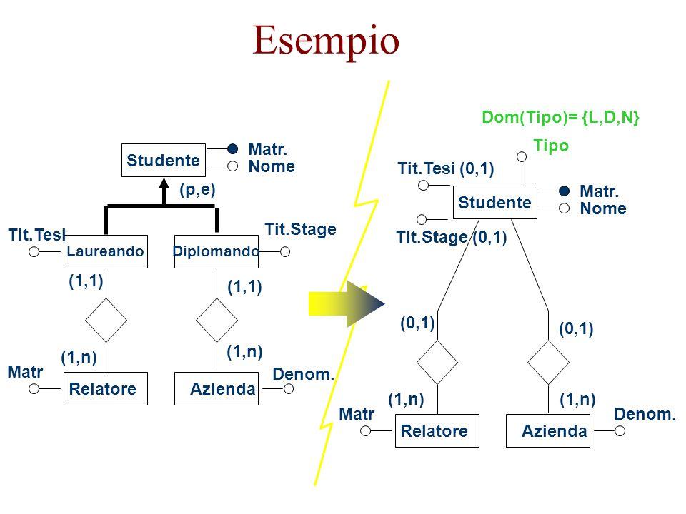 Esempio Dom(Tipo)= {L,D,N} Denom. Studente Matr. Nome Tit.Stage (0,1)