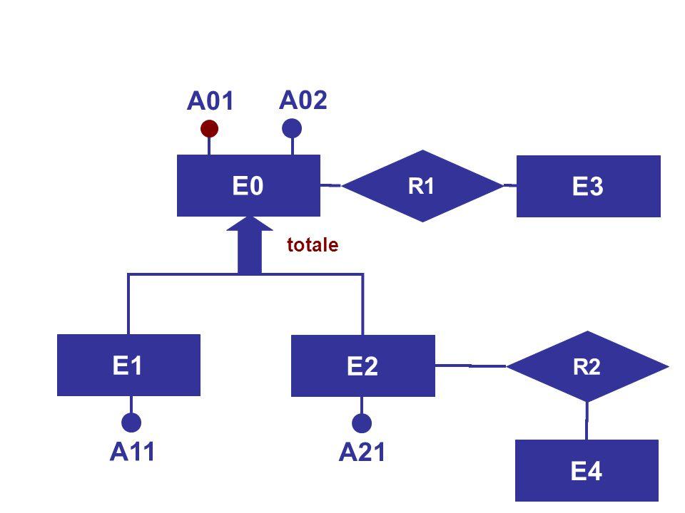 E0 R1 A01 A02 E3 R2 E4 E2 E1 A11 A21 totale