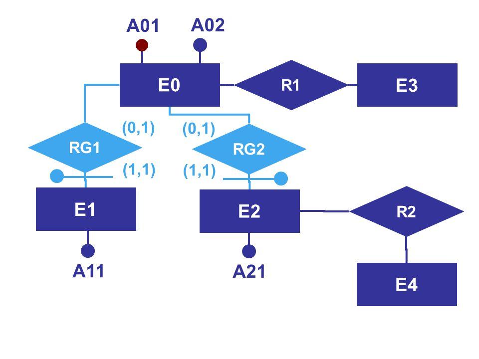 E0 A01 A02 E2 E1 R2 E4 A11 A21 R1 E3 (0,1) (0,1) RG1 RG2 (1,1) (1,1)