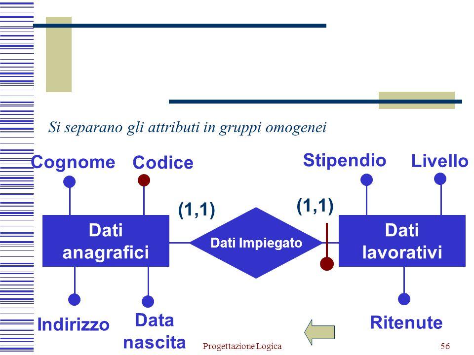 Data nascita Dati anagrafici lavorativi (1,1)