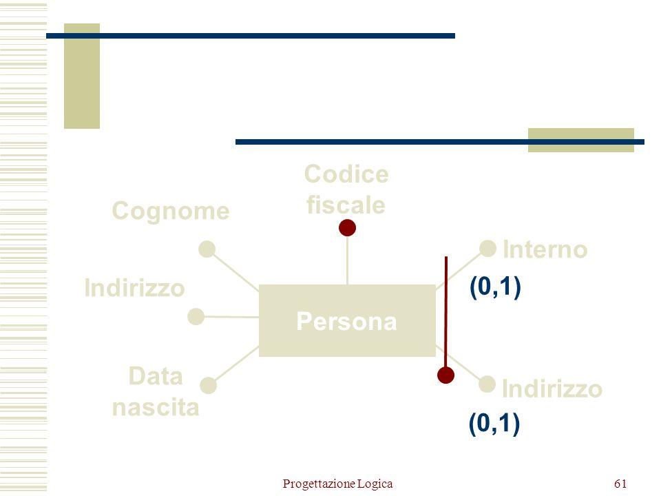 Persona Data nascita Codice fiscale (0,1)