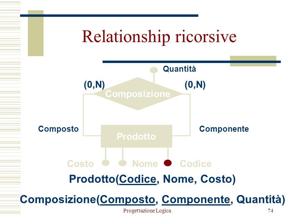 Relationship ricorsive