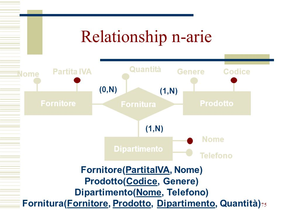 Relationship n-arie Fornitore(PartitaIVA, Nome)