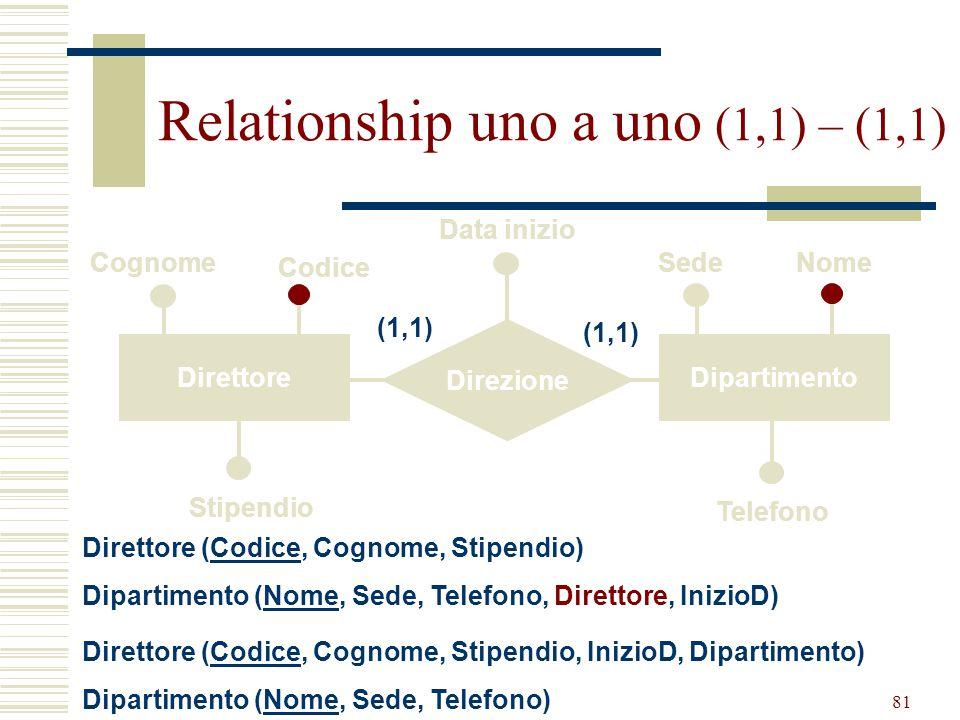 Relationship uno a uno (1,1) – (1,1)