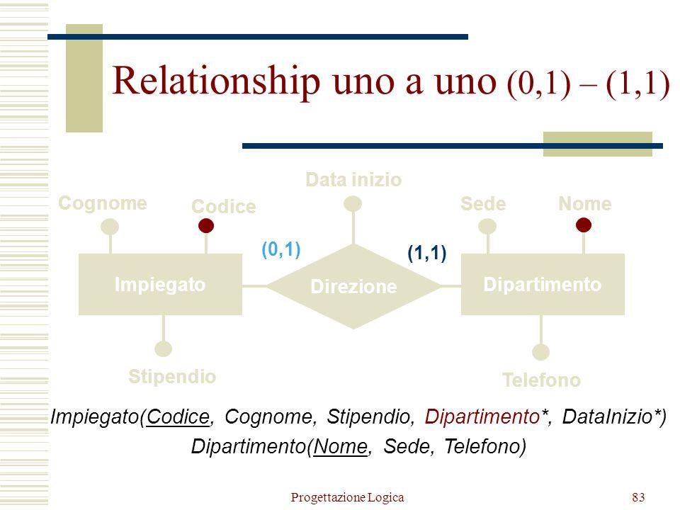 Relationship uno a uno (0,1) – (1,1)