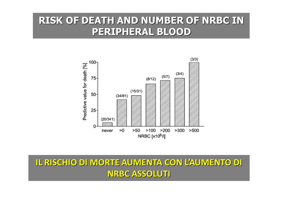 RISK OF DEATH AND NUMBER OF NRBC IN PERIPHERAL BLOOD