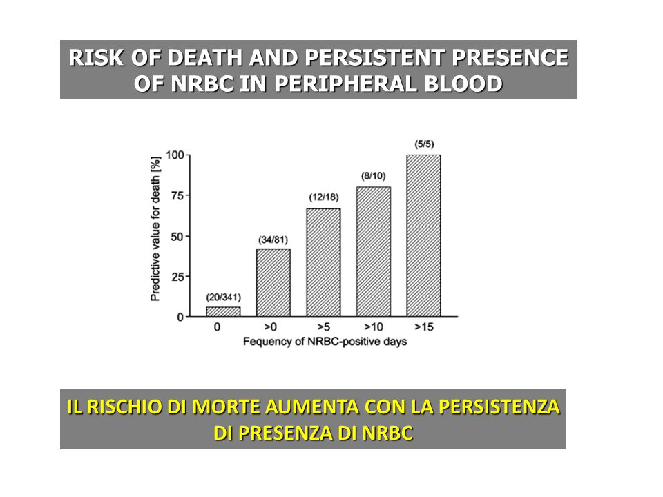 RISK OF DEATH AND PERSISTENT PRESENCE OF NRBC IN PERIPHERAL BLOOD