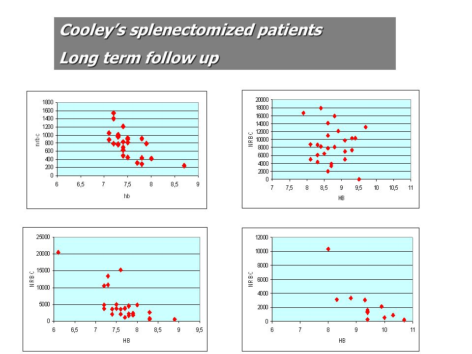 Cooley's splenectomized patients
