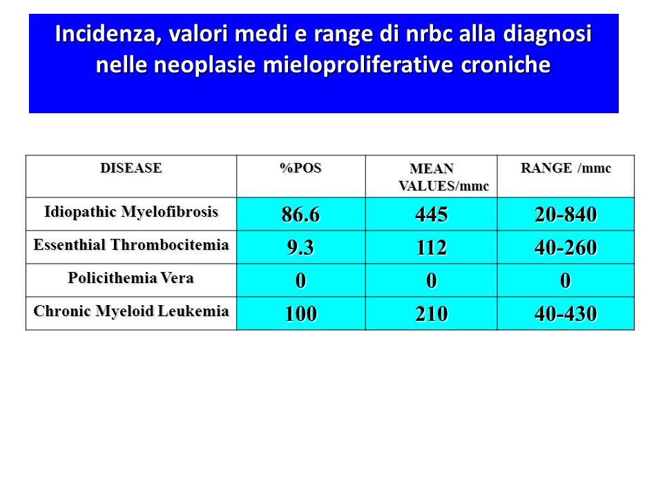 Incidenza, valori medi e range di nrbc alla diagnosi nelle neoplasie mieloproliferative croniche
