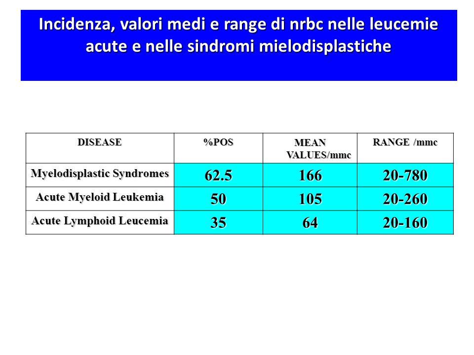Incidenza, valori medi e range di nrbc nelle leucemie acute e nelle sindromi mielodisplastiche