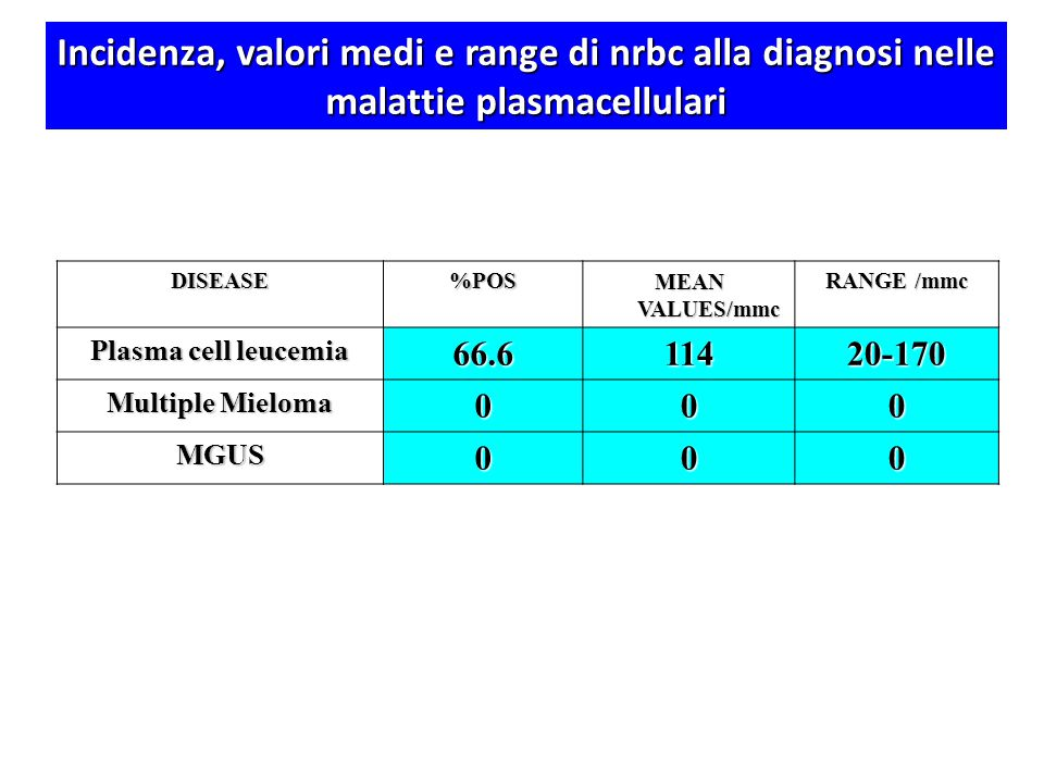 Incidenza, valori medi e range di nrbc alla diagnosi nelle malattie plasmacellulari