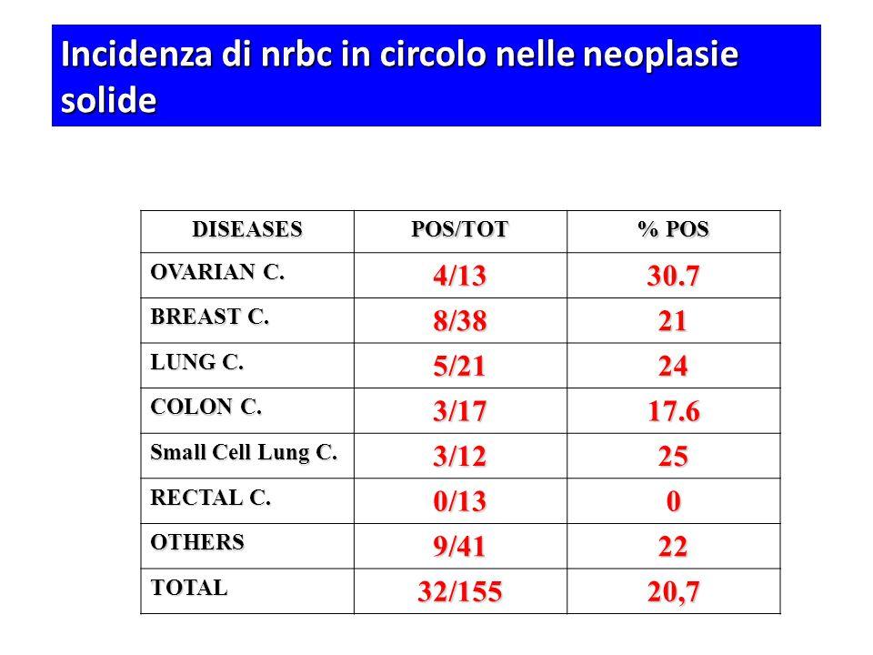 Incidenza di nrbc in circolo nelle neoplasie solide