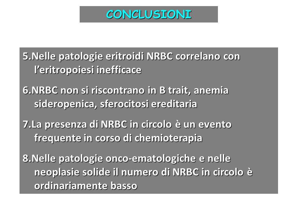 CONCLUSIONI 5.Nelle patologie eritroidi NRBC correlano con l'eritropoiesi inefficace.