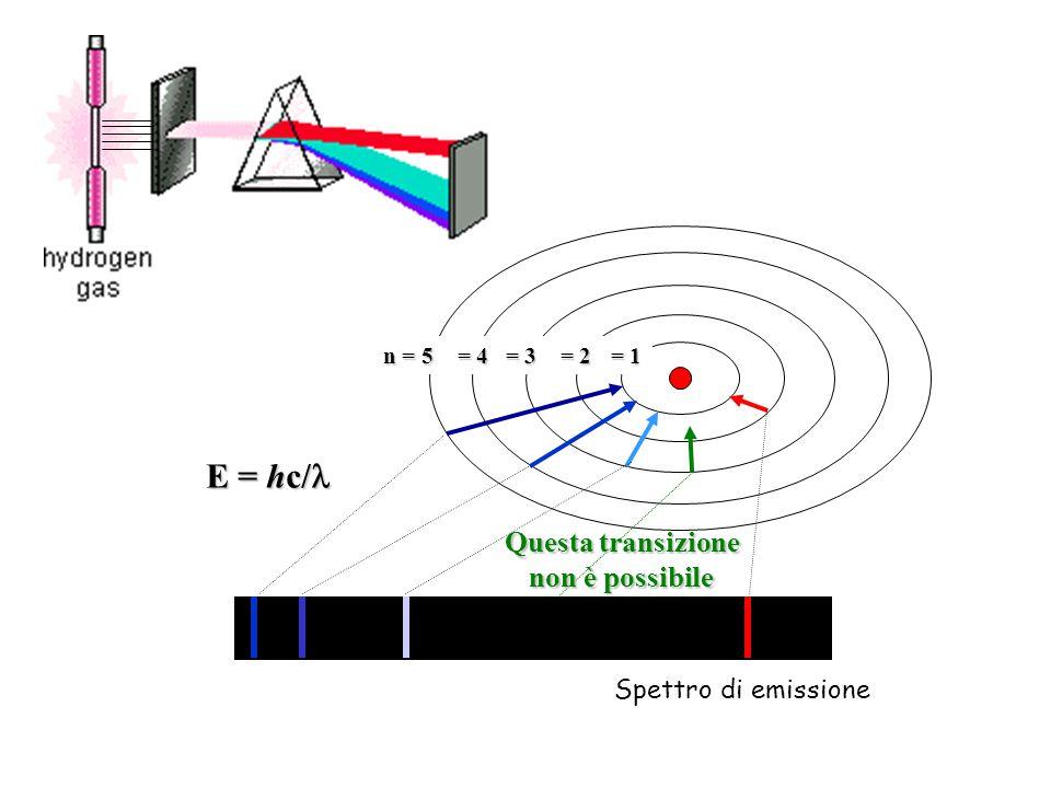 E = hc/l Questa transizione non è possibile Spettro di emissione n = 5