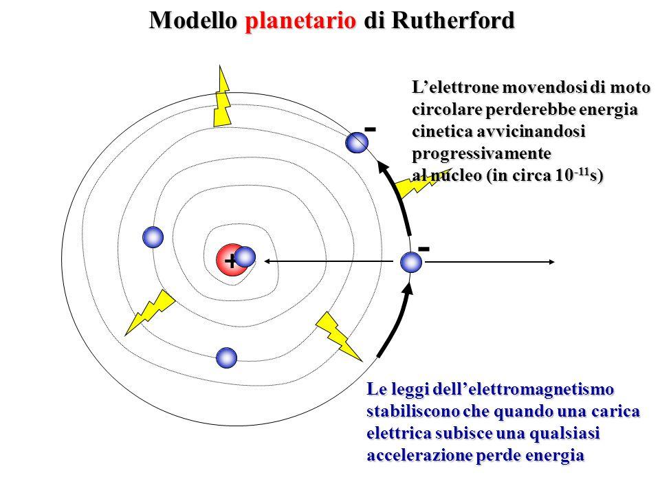 - - Modello planetario di Rutherford + L'elettrone movendosi di moto
