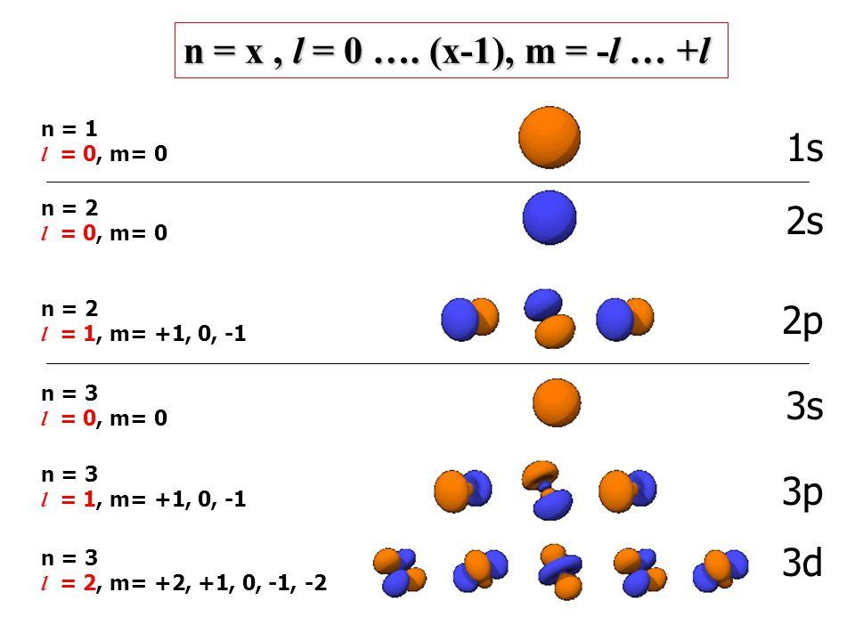 n = x , l = 0 …. (x-1), m = -l … +l 1s 2s 2p 3s 3p 3d n = 1