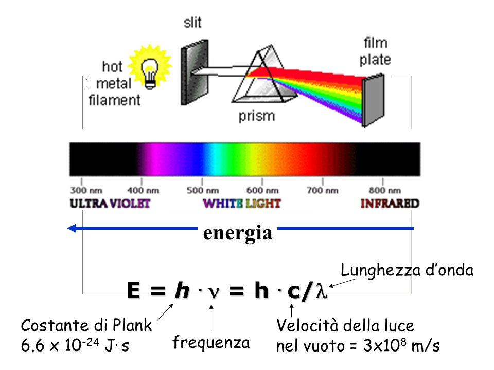 energia E = h . n = h . c/l Costante di Plank 6.6 x 10-24 J. s