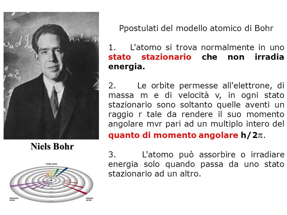 Ppostulati del modello atomico di Bohr