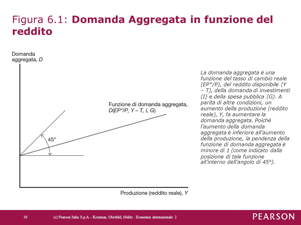 Figura 6.1: Domanda Aggregata in funzione del reddito