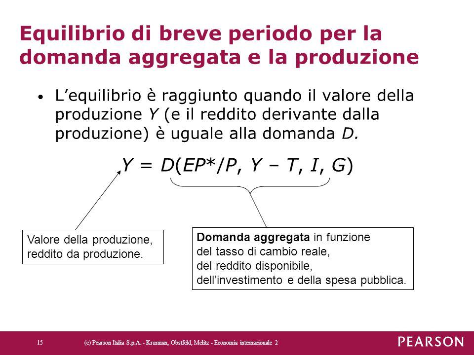 Equilibrio di breve periodo per la domanda aggregata e la produzione