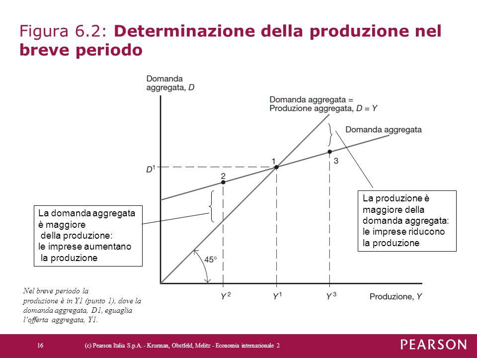 Figura 6.2: Determinazione della produzione nel breve periodo