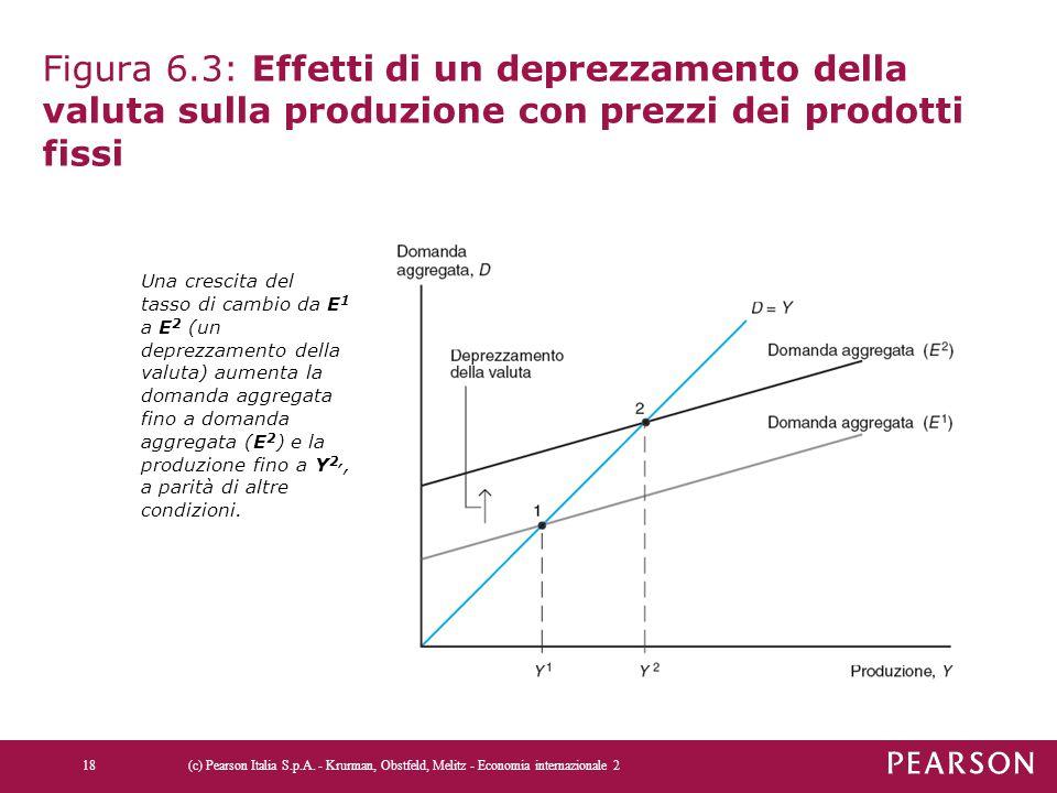 Figura 6.3: Effetti di un deprezzamento della valuta sulla produzione con prezzi dei prodotti fissi