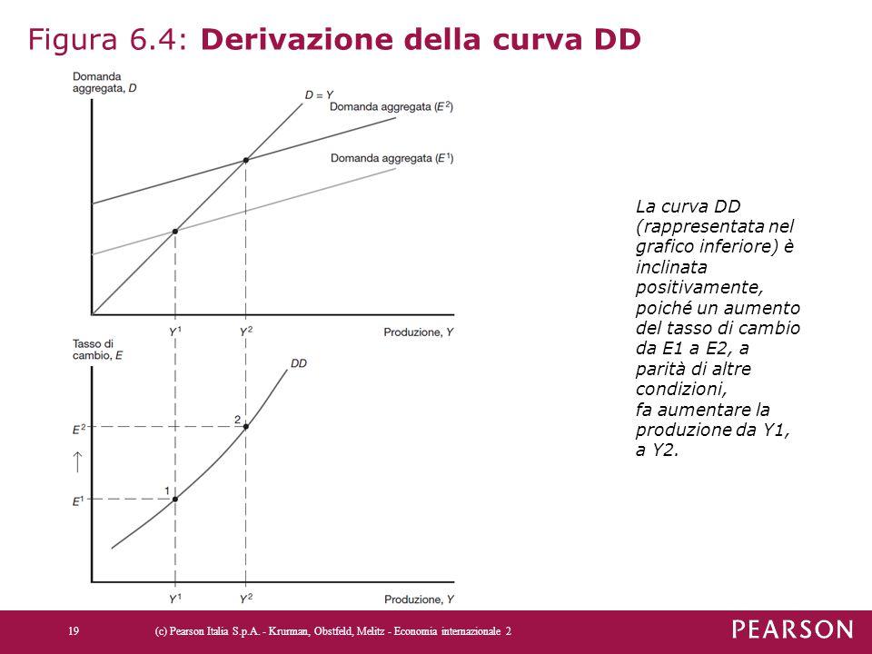 Figura 6.4: Derivazione della curva DD