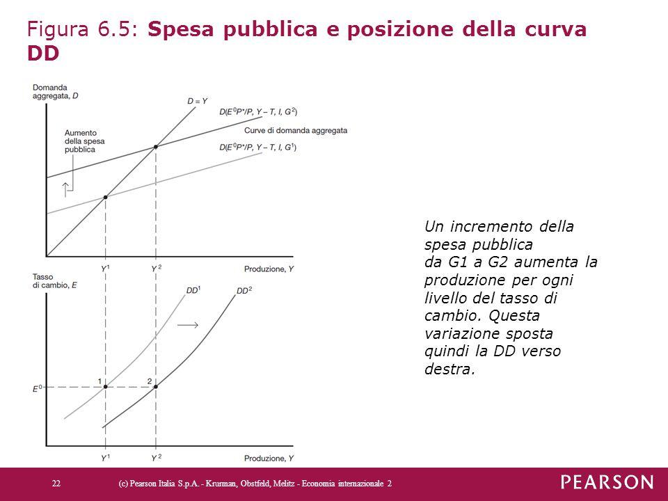 Figura 6.5: Spesa pubblica e posizione della curva DD