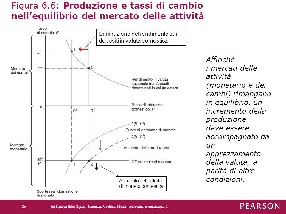 Figura 6.6: Produzione e tassi di cambio nell'equilibrio del mercato delle attività