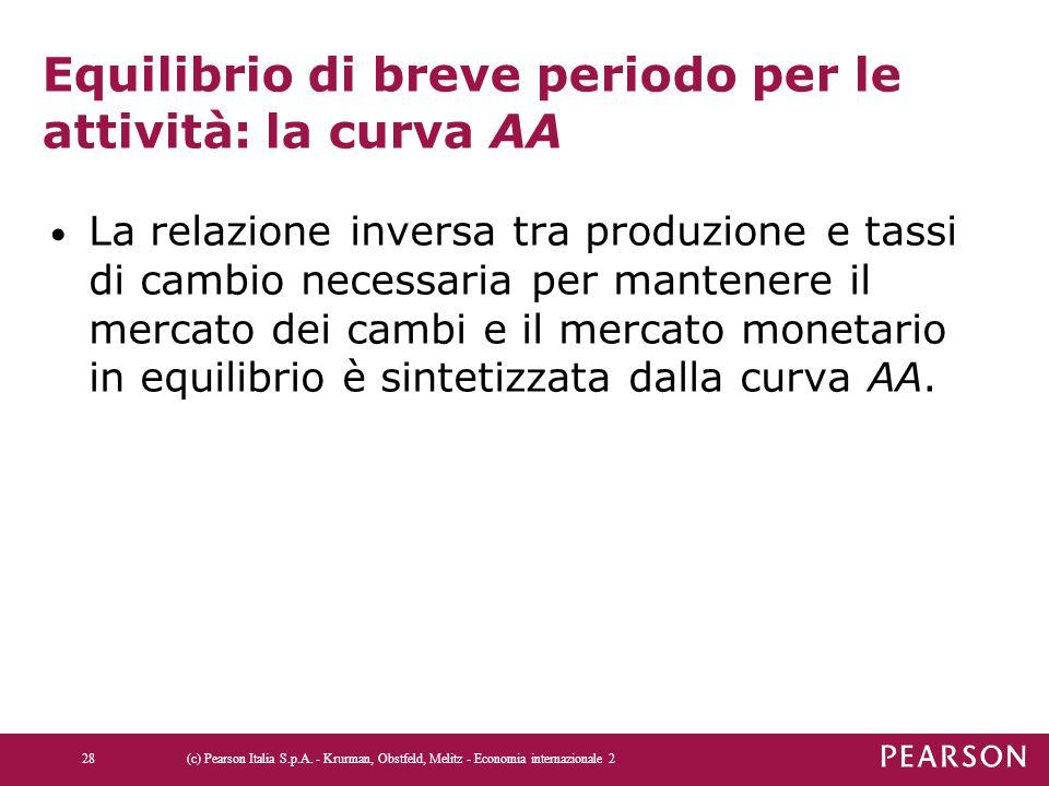 Equilibrio di breve periodo per le attività: la curva AA