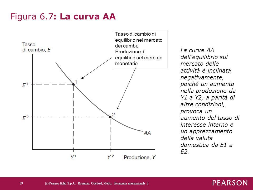 Figura 6.7: La curva AA Tasso di cambio di equilibrio nel mercato dei cambi; Produzione di equilibrio nel mercato monetario.