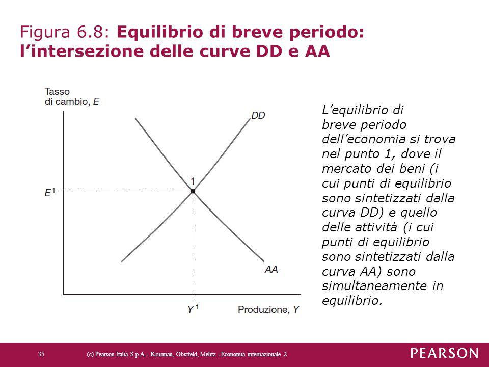 Figura 6.8: Equilibrio di breve periodo: l'intersezione delle curve DD e AA