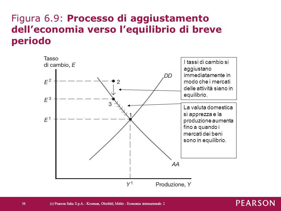 Figura 6.9: Processo di aggiustamento dell'economia verso l'equilibrio di breve periodo