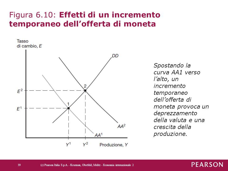 Figura 6.10: Effetti di un incremento temporaneo dell'offerta di moneta