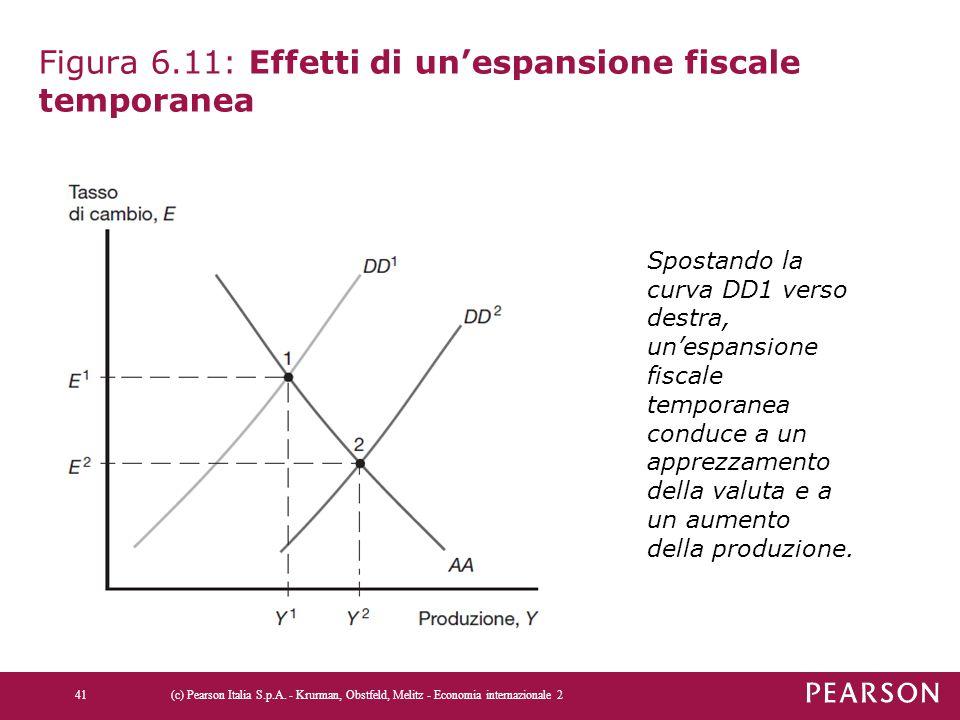 Figura 6.11: Effetti di un'espansione fiscale temporanea