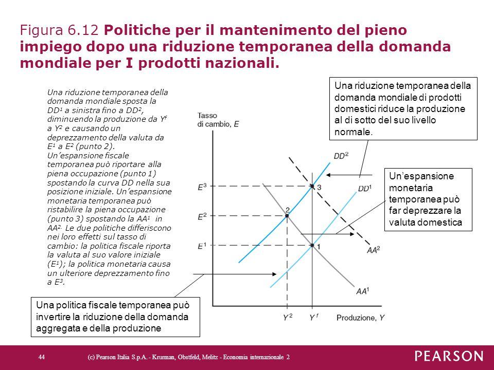 Figura 6.12 Politiche per il mantenimento del pieno impiego dopo una riduzione temporanea della domanda mondiale per I prodotti nazionali.