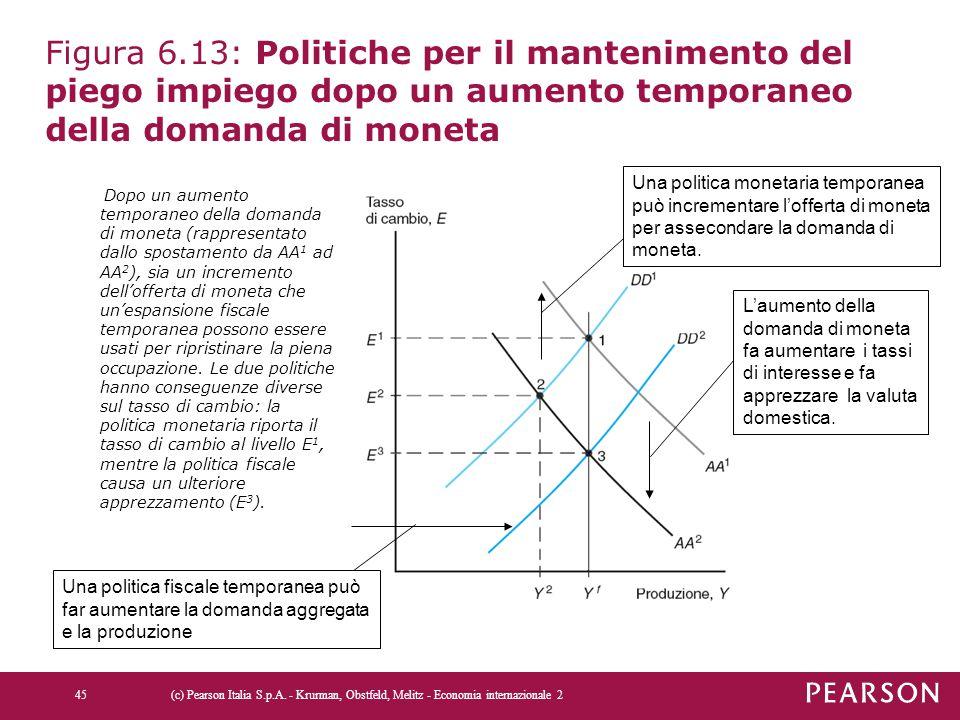 Figura 6.13: Politiche per il mantenimento del piego impiego dopo un aumento temporaneo della domanda di moneta