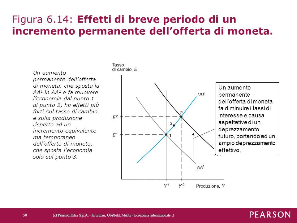 Figura 6.14: Effetti di breve periodo di un incremento permanente dell'offerta di moneta.