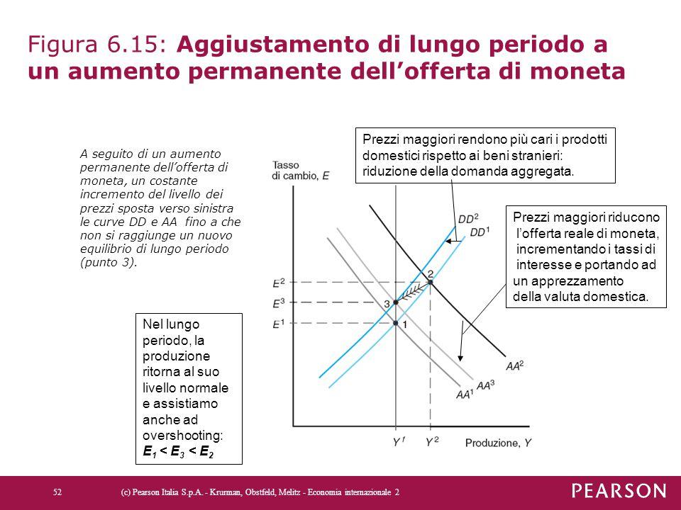 Figura 6.15: Aggiustamento di lungo periodo a un aumento permanente dell'offerta di moneta