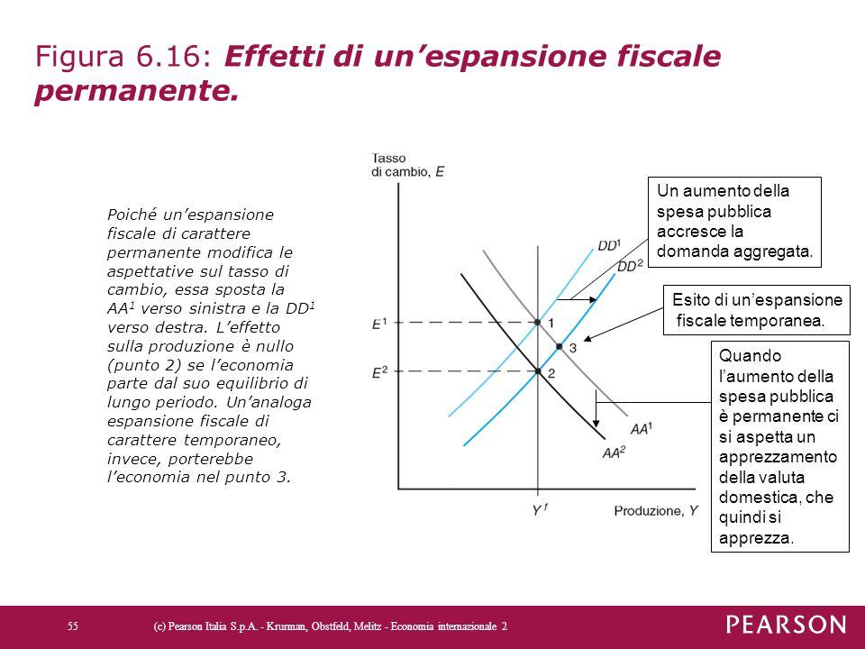 Figura 6.16: Effetti di un'espansione fiscale permanente.