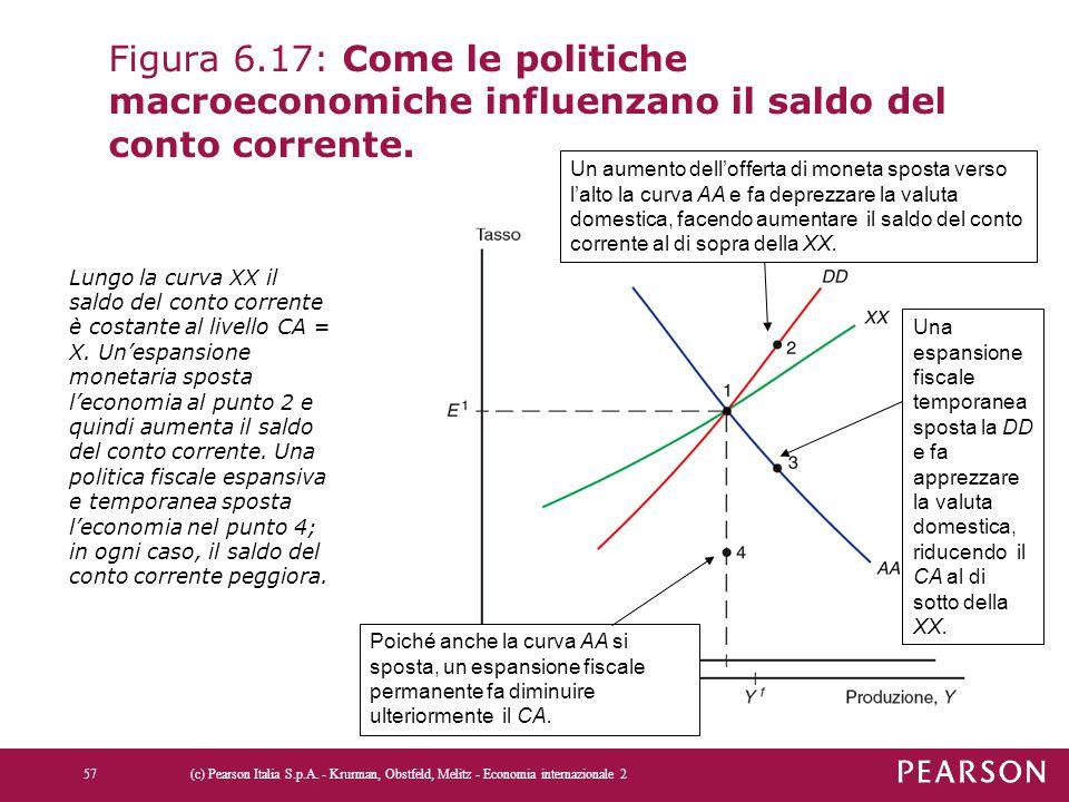 Figura 6.17: Come le politiche macroeconomiche influenzano il saldo del conto corrente.