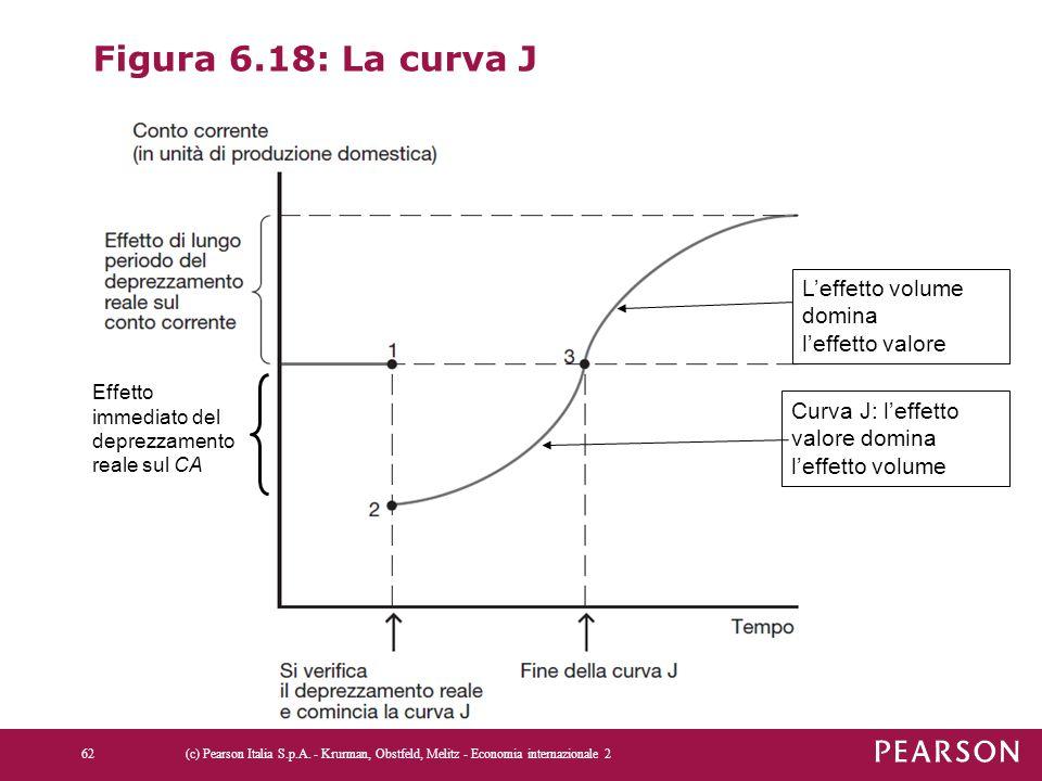 Figura 6.18: La curva J L'effetto volume domina l'effetto valore
