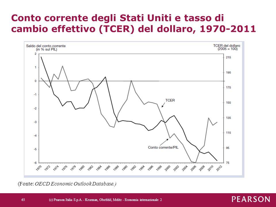 Conto corrente degli Stati Uniti e tasso di cambio effettivo (TCER) del dollaro, 1970-2011
