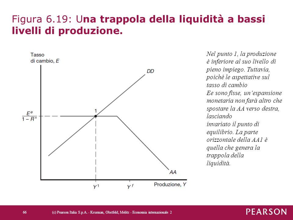 Figura 6.19: Una trappola della liquidità a bassi livelli di produzione.