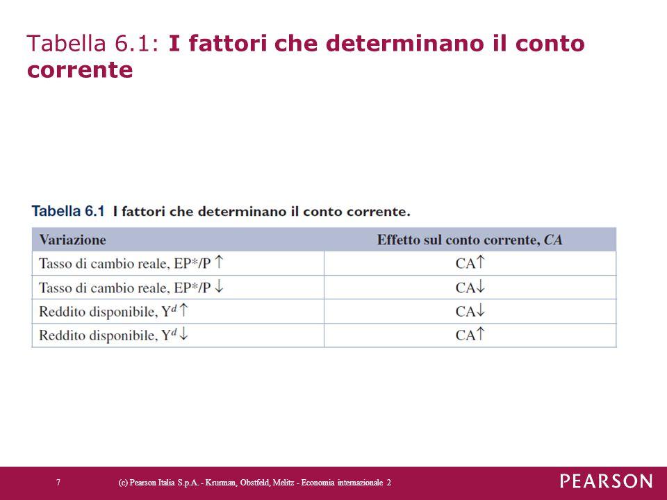 Tabella 6.1: I fattori che determinano il conto corrente
