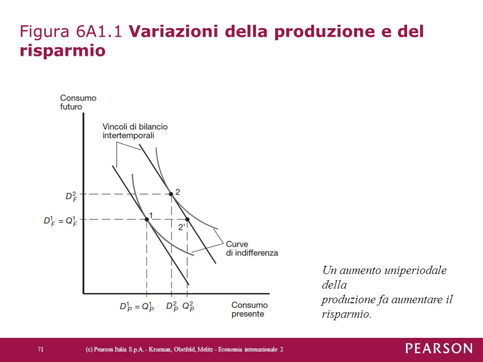 Figura 6A1.1 Variazioni della produzione e del risparmio