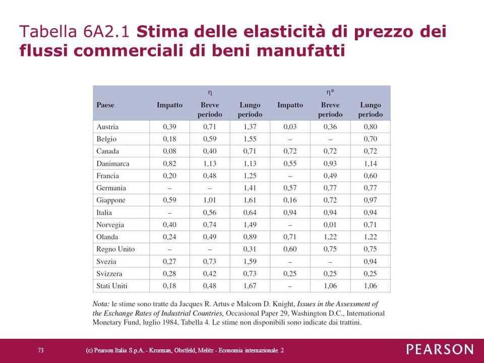 Tabella 6A2.1 Stima delle elasticità di prezzo dei flussi commerciali di beni manufatti